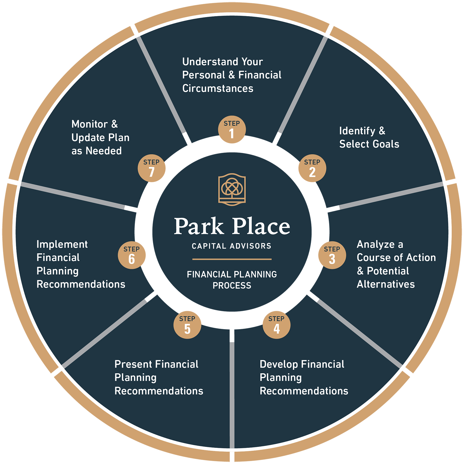 PPC financial planning process
